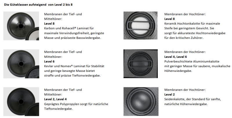 Sonance Lautsprecher Qualitätsstufen