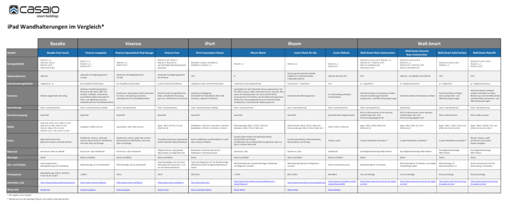 iPad Wandhalterung Vergleichstabelle von Casaio
