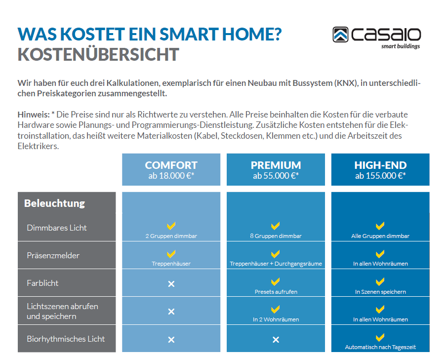 Tabelle Was kostet ein Smart Home